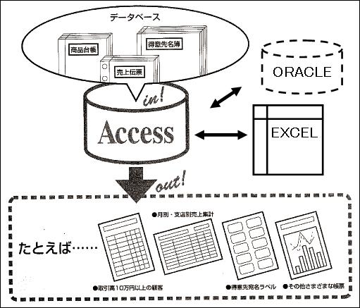 accessの概念