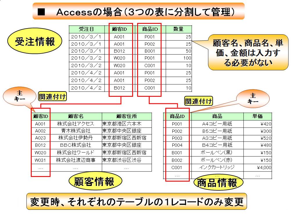 Accessについての説明